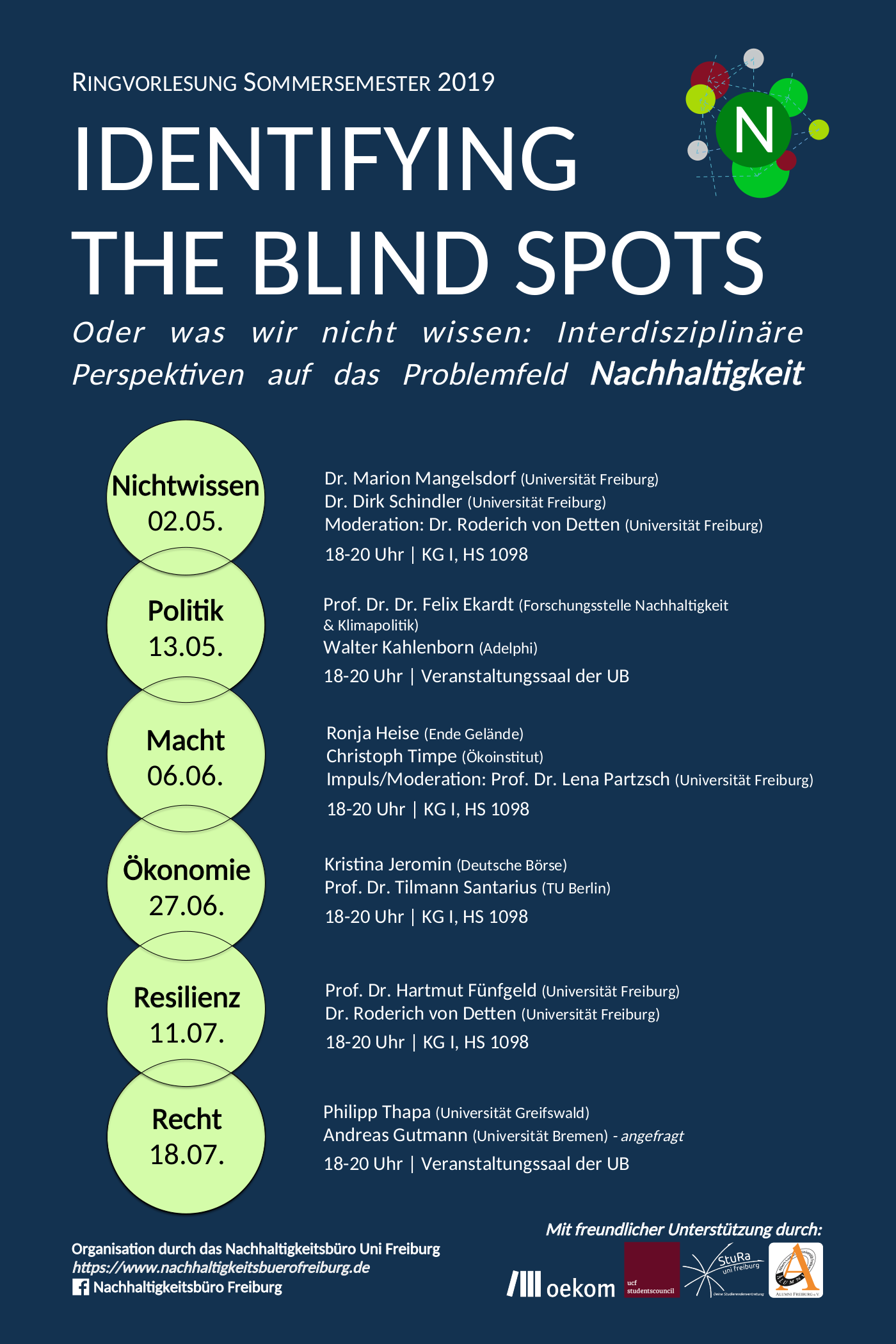 Identifying the Blind Spots